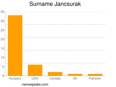Surname Jancsurak