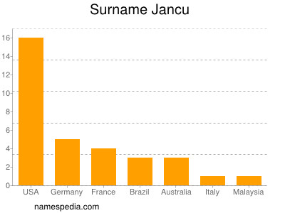 Surname Jancu