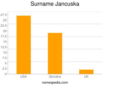 Surname Jancuska