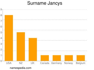 Surname Jancys