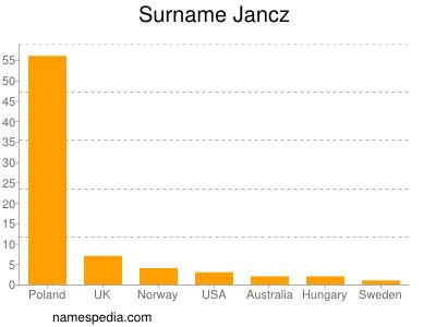 Surname Jancz
