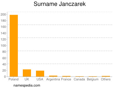 Surname Janczarek