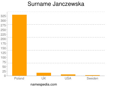 Surname Janczewska
