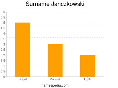 Surname Janczkowski