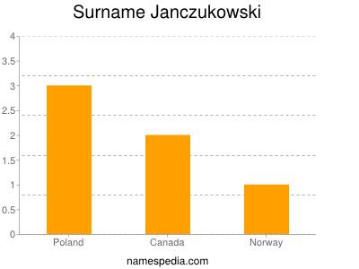 Surname Janczukowski