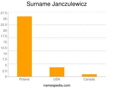 Surname Janczulewicz