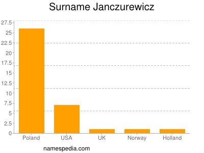 Surname Janczurewicz