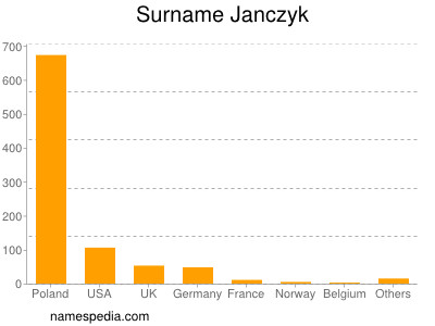 Familiennamen Janczyk