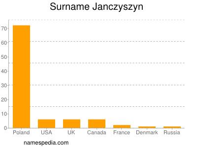 Surname Janczyszyn