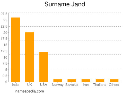 Surname Jand