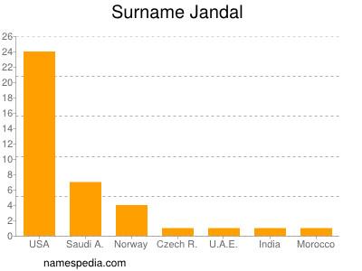 Surname Jandal