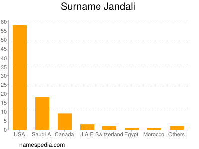 Surname Jandali