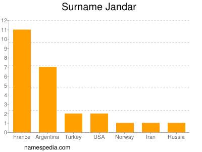 Surname Jandar