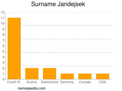 Surname Jandejsek