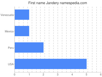Given name Jandery
