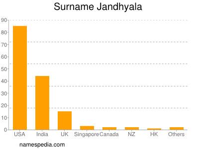 Surname Jandhyala