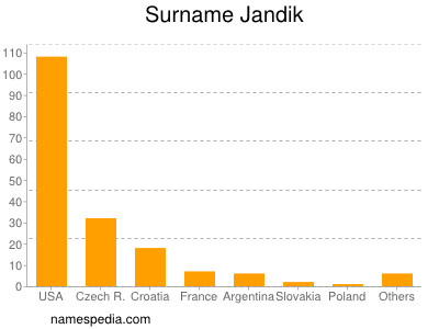 Surname Jandik