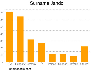 Surname Jando