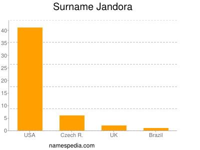 Surname Jandora