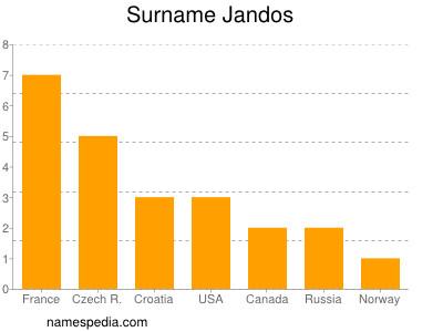 Surname Jandos