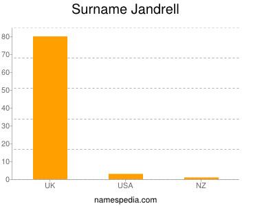 Surname Jandrell