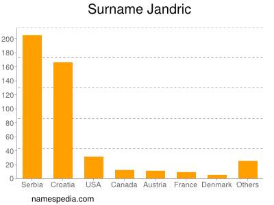 Surname Jandric