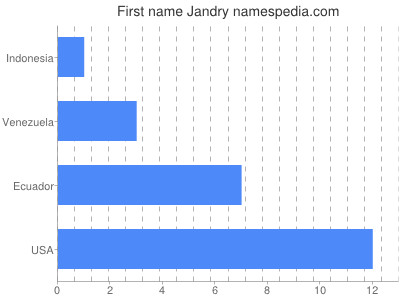 Given name Jandry