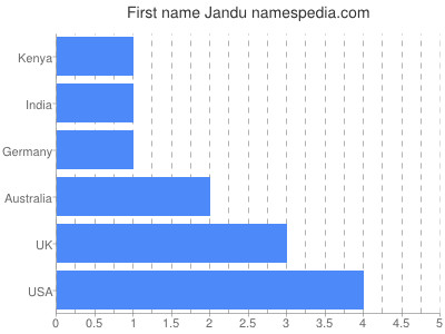 Given name Jandu