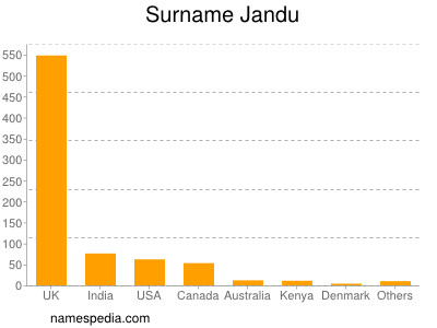 Surname Jandu
