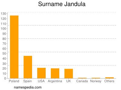 Surname Jandula