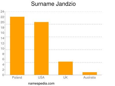 Surname Jandzio