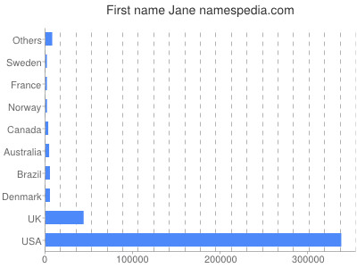 Given name Jane