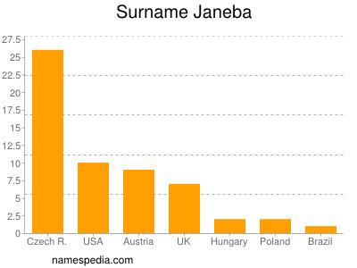 Surname Janeba