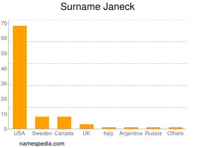 Surname Janeck