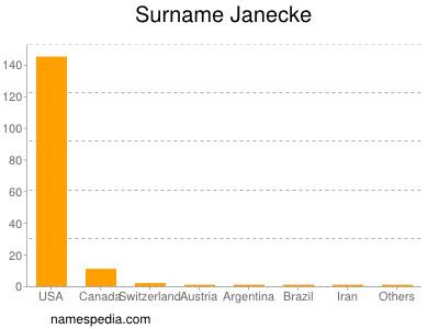 Surname Janecke