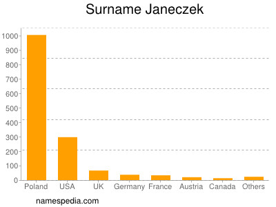 Surname Janeczek
