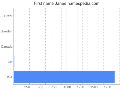Given name Janee