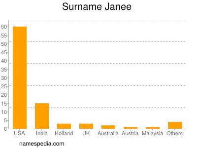 Surname Janee