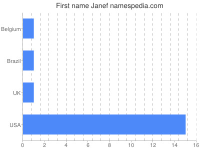 Given name Janef
