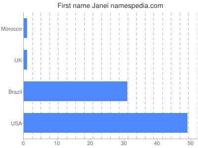 Given name Janei