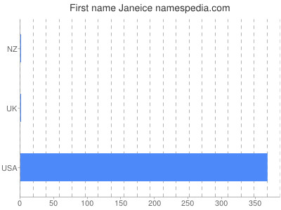 Given name Janeice