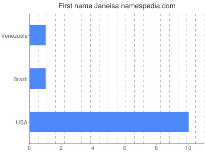 Given name Janeisa