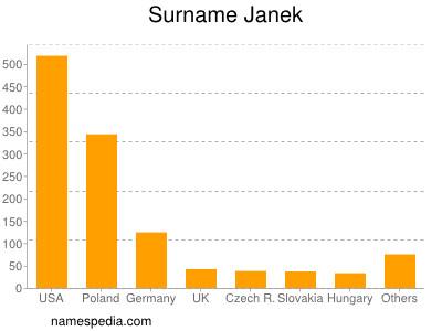 Familiennamen Janek