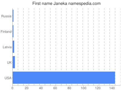 Given name Janeka