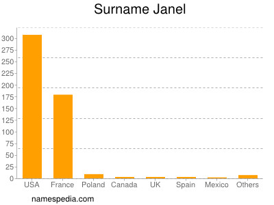 Surname Janel