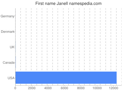 Given name Janell
