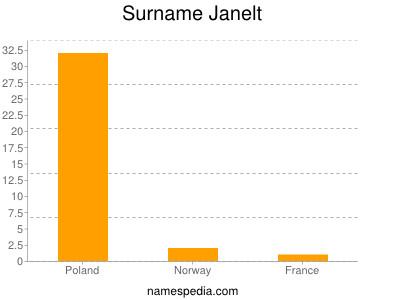 Surname Janelt