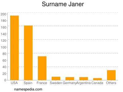 Surname Janer