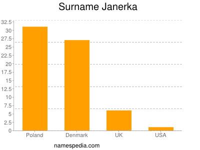 Surname Janerka