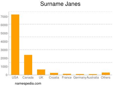 Surname Janes